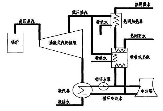 吸收式热泵的工作原理与制冷机相同,都是按照逆卡诺循环工作的,所不同